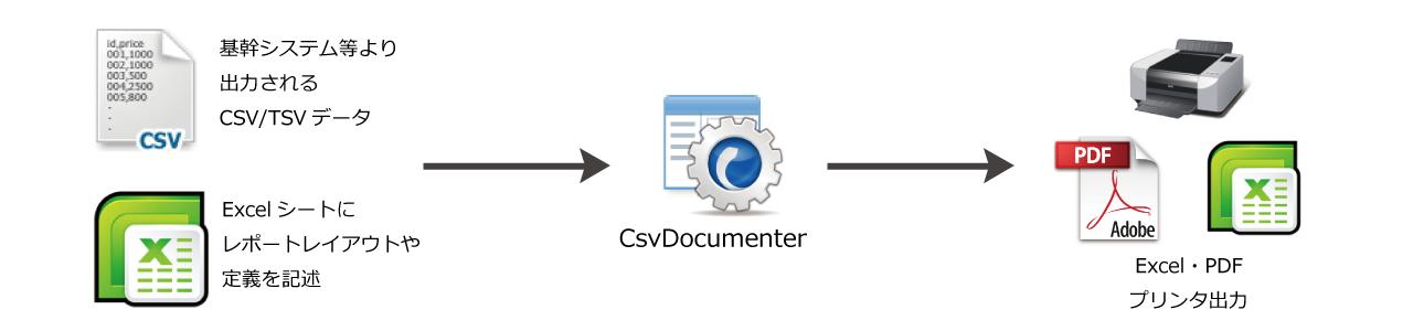 CsvDocumenter